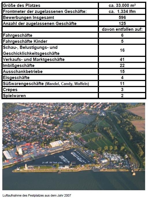 Zahlen Festplatz 2016